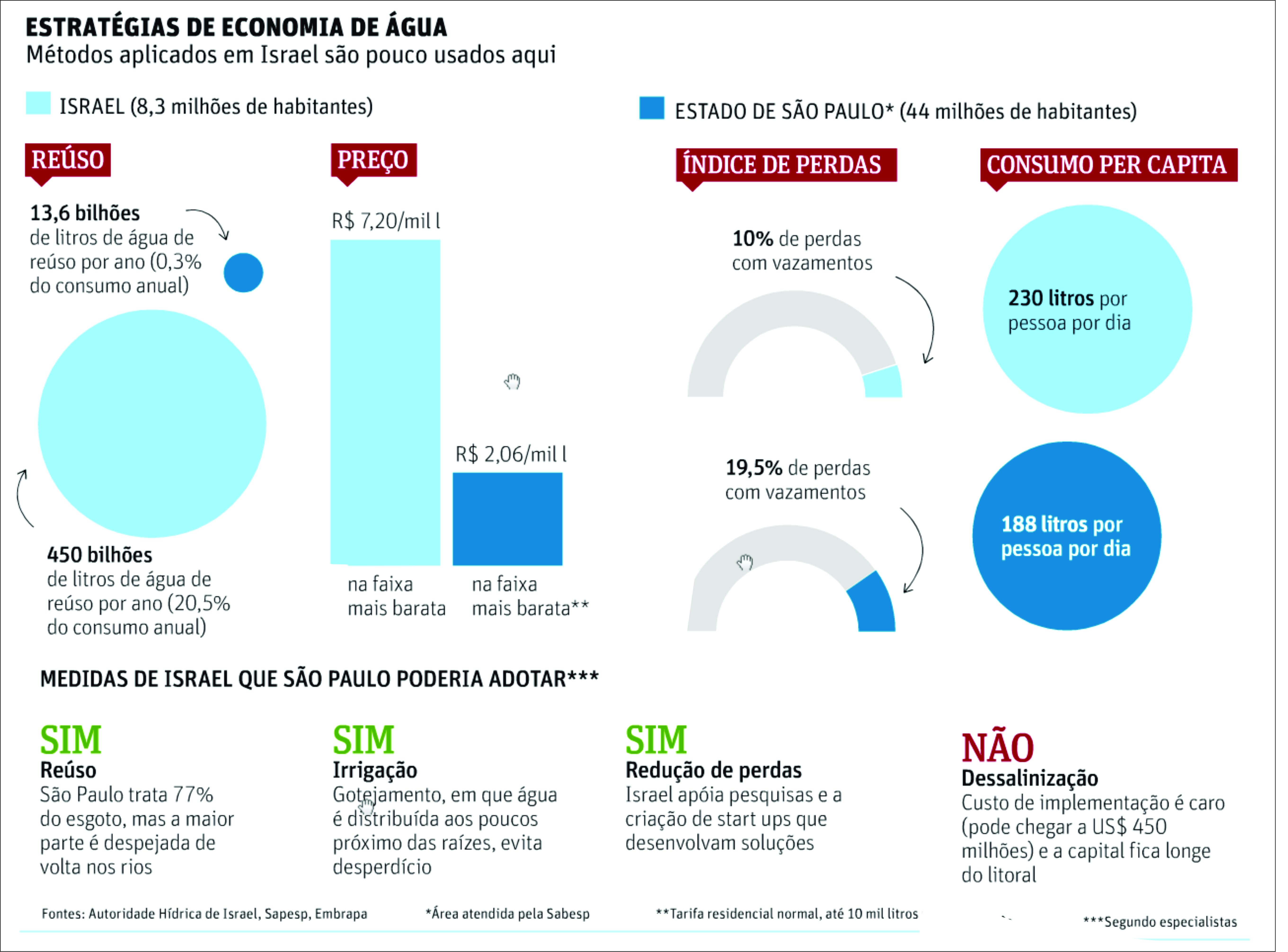 Crise da água. Estratégia para economia.