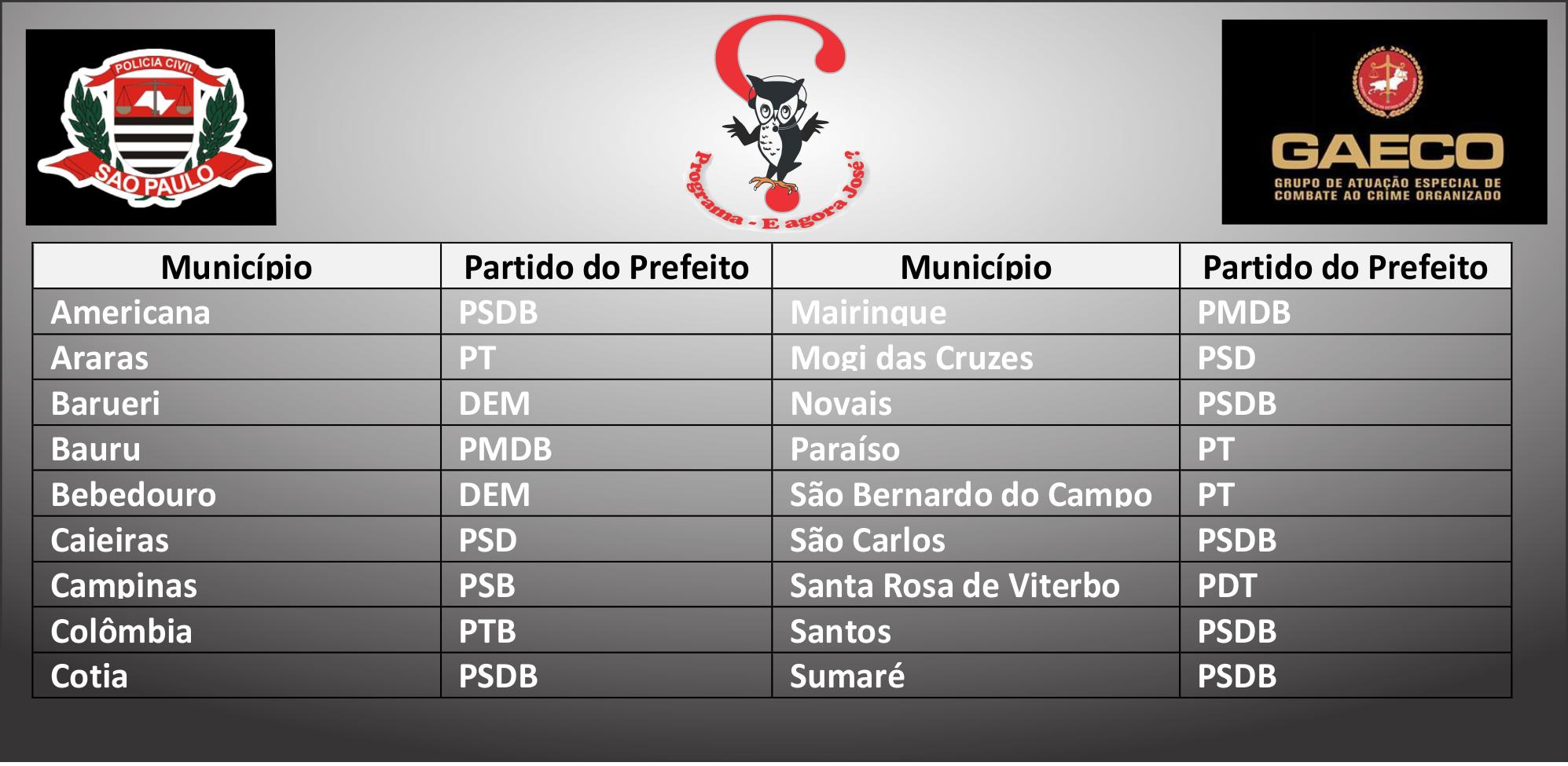Quadro de municipios na operação Alba Branca