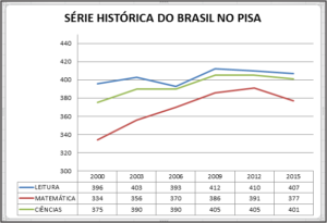 SÉRIE HISTÓRICA DO BRASIL NO PISA