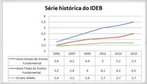 SÉRIE HISTÓRICA DO IDEB